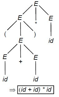 Derivation Tree solved example 3.2