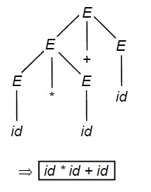Derivation Tree solved example 3.1