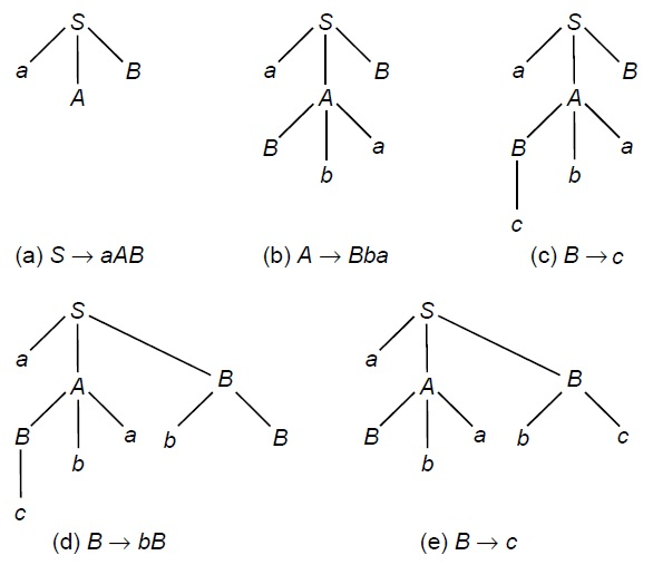 Derivation Tree solved example