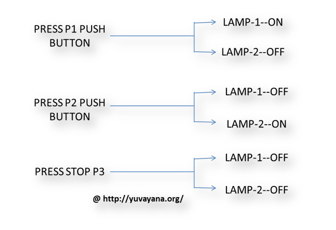 Function of Push button in RLC