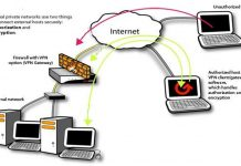 Virtual Private Network Diagram