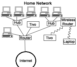 block diagram of network