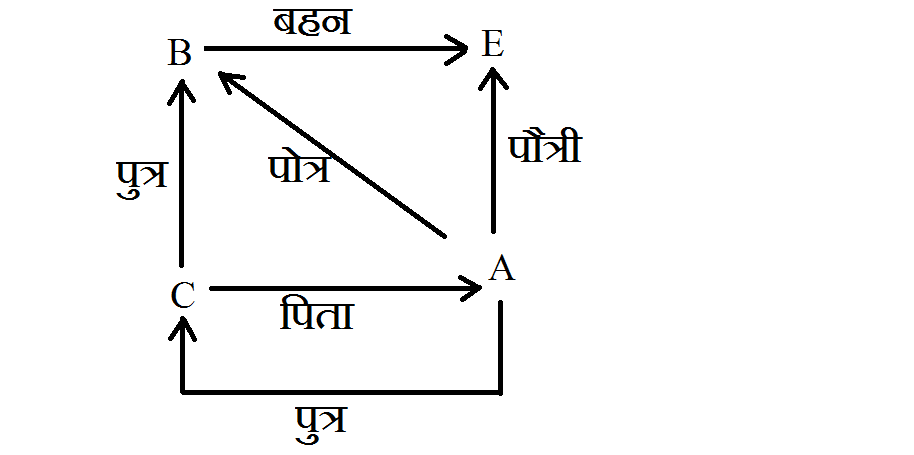 Blood Relation in hindi question answer 4