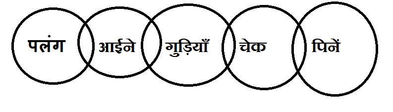 Syllogism question answer in Hindi for bank exam 2