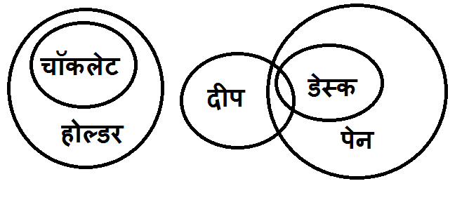 Syllogism question answer in Hindi for bank exam 3