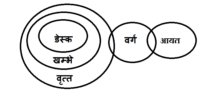 syllogism-question-answer-in-hindi-8